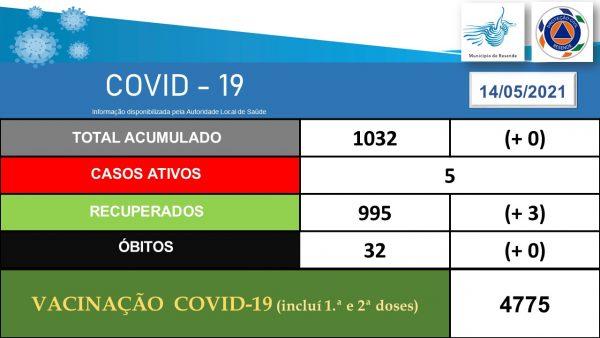 Resende garante que só tem 5 casos ativos de covid-19